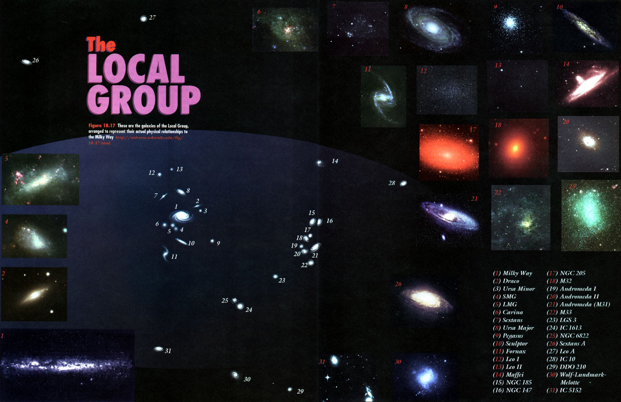 the local group astronomy - photo #1