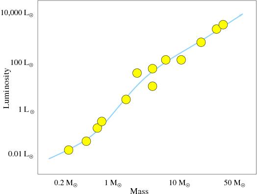 The hertzsprung russell diagram nmsu n vogt ccuart Gallery