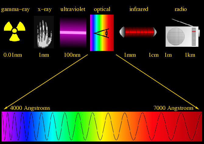 Waves     the Electromagnetic SpectrumInfrared Waves Examples
