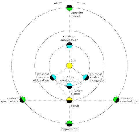 astronomy 505