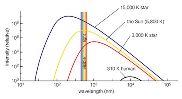 wavelength astronomy - photo #44