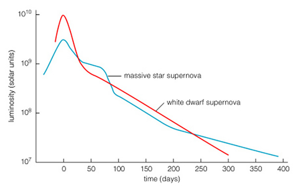 graph of a supernova - photo #49