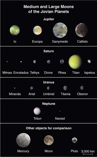 how much moons does uranus have - photo #5