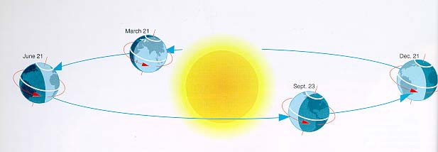 The origin of the seasons the answer is that the earth is spinning on its axis and this axis remains tilted to its orbital plane as shown in the figure below ccuart Image collections